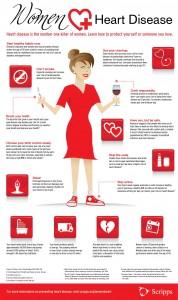Heart Disease Infographic